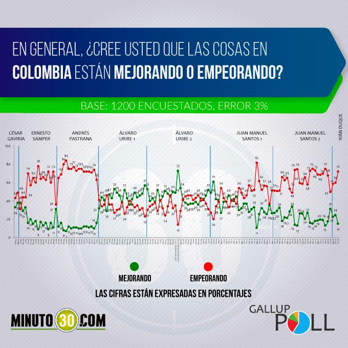 grafico mejorando empeorando colombia 1218