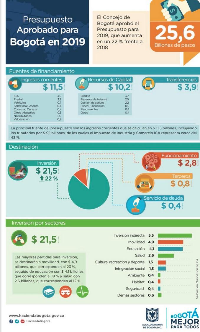 Concejo aprueba presupuesto para Bogotá por $25,6 billones