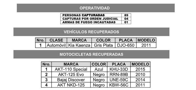 Motos y carros robados 1
