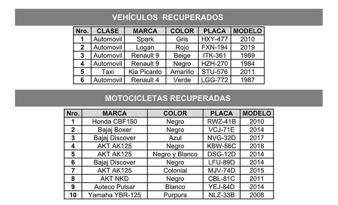 Motos y carros robados en Medellin