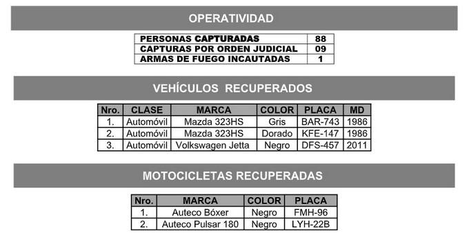 Motos y carros robados