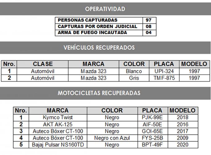 Vehiculos recuperados e incautados en Medellin