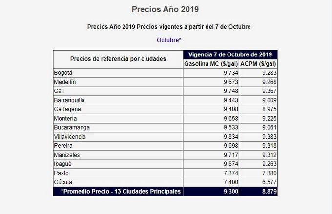 Precios de la gasolina en octubre