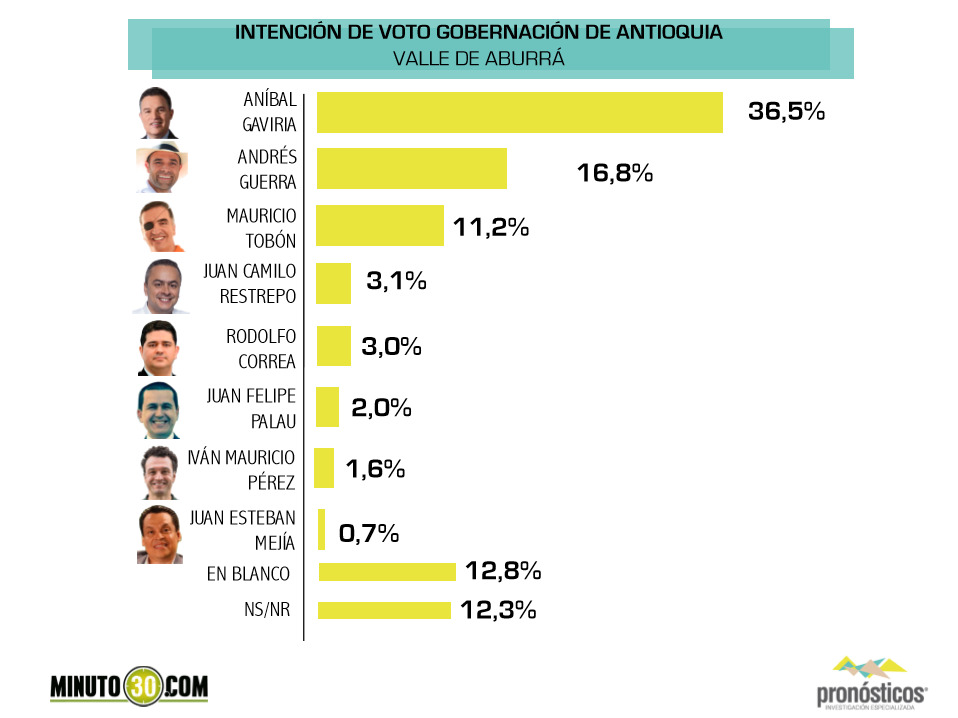 intencion de voto gobernacion 1