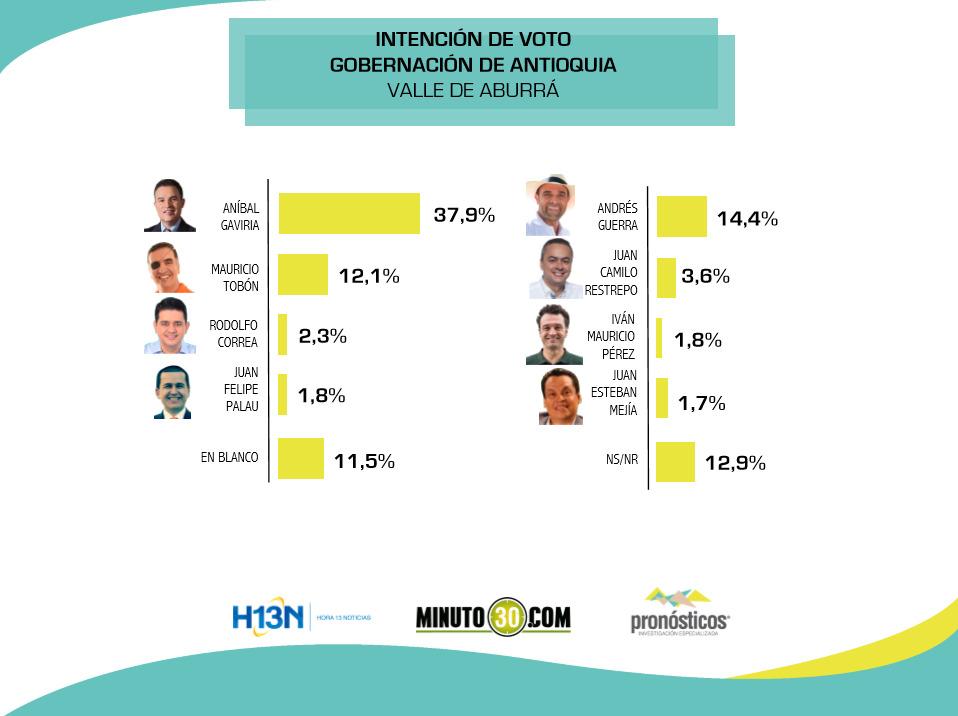 intencion de voto1