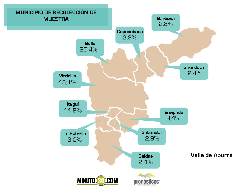 municipios de recoleccion de la muestra1