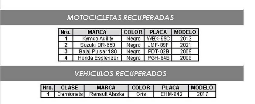 Vehículos recuperados en el Valle de Aburrá