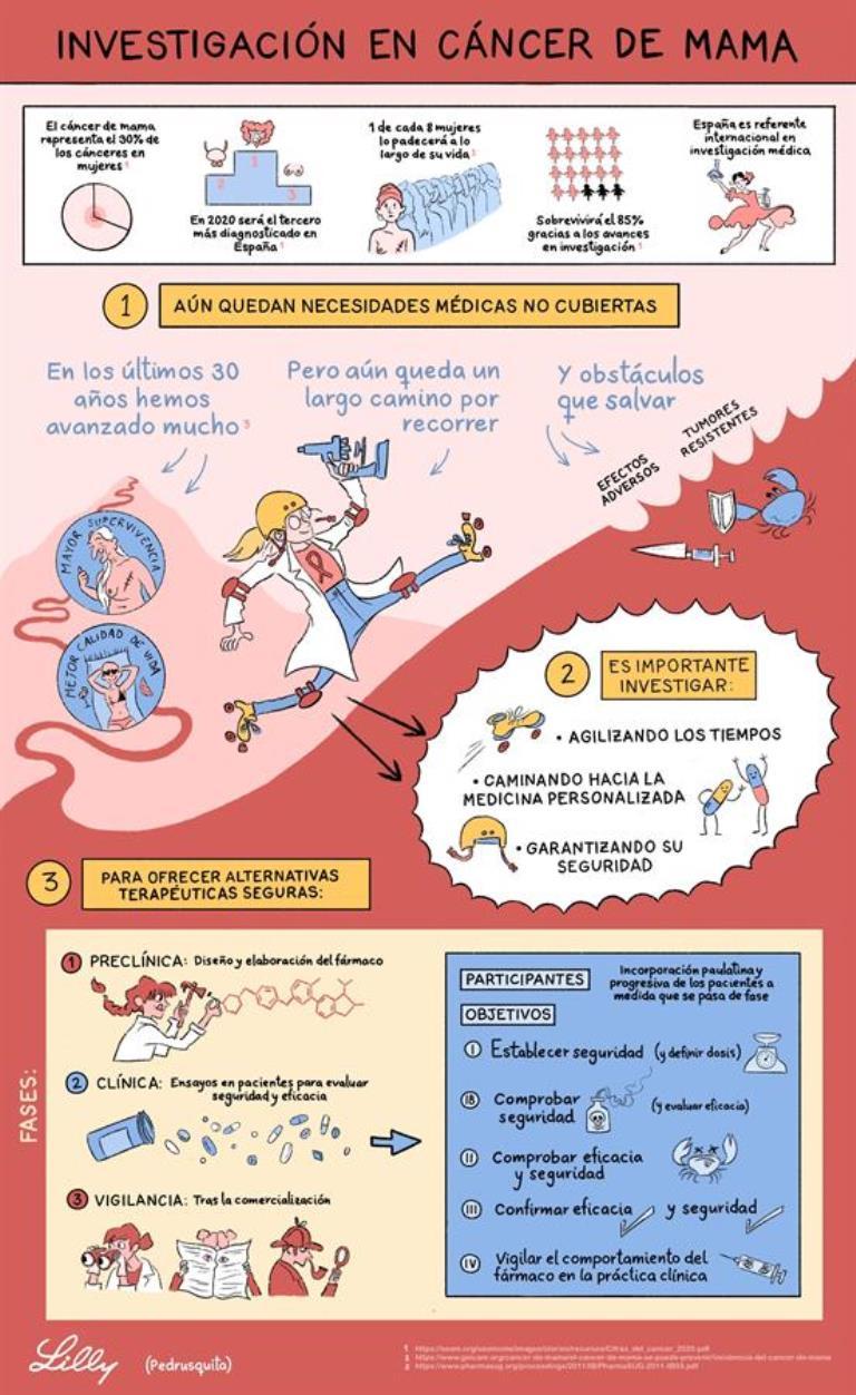 infografia cancer de mama