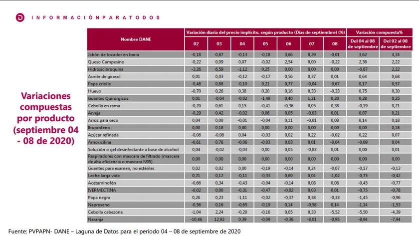 variacion precios del DANE