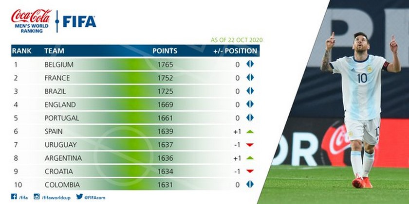 Ranking Fifa octubre 22 de 2020