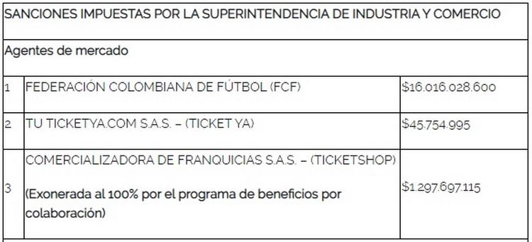 Sanciones por reventa de boleteria FCF Colombia Seleccion 1