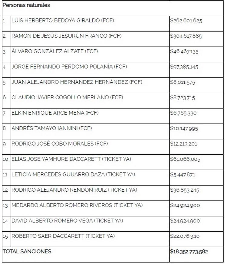 Sanciones por reventa de boleteria FCF Colombia Seleccion 2