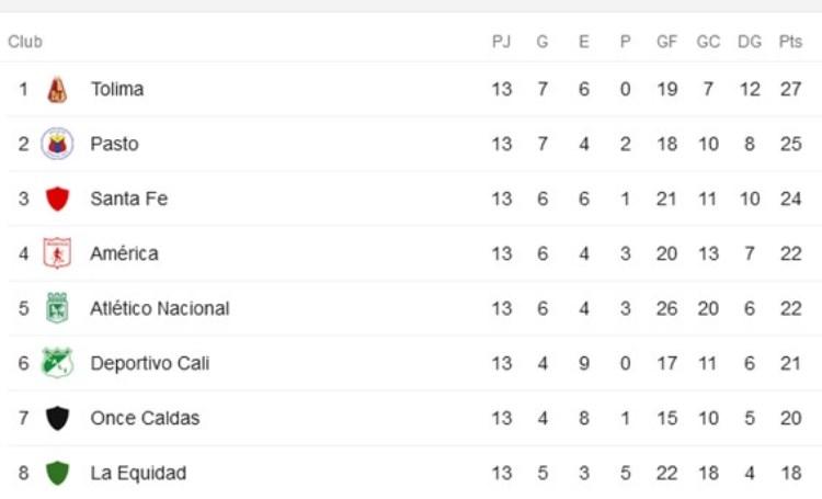 tabla de posiciones fecha 13