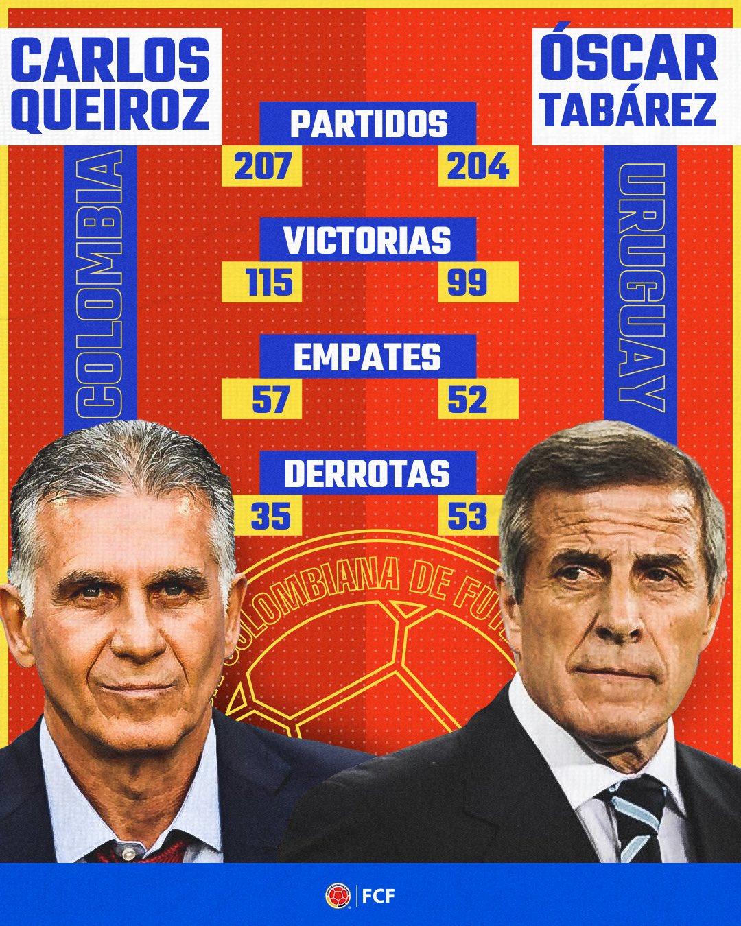 Numeros Carlos Queiroz y Oscar Washington Tabarez