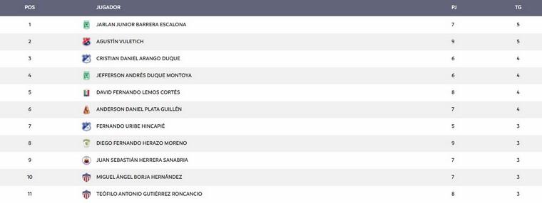 Tabla de goleadores de la Liga tras 9 fechas Copiar