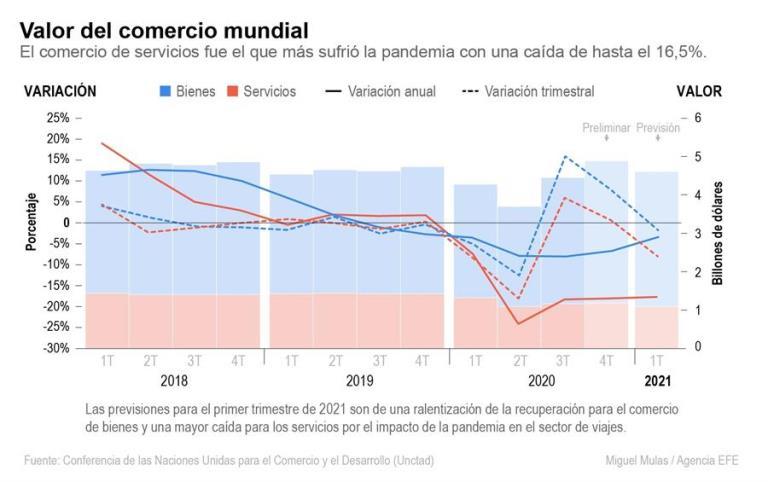 comerciomundial pandemia