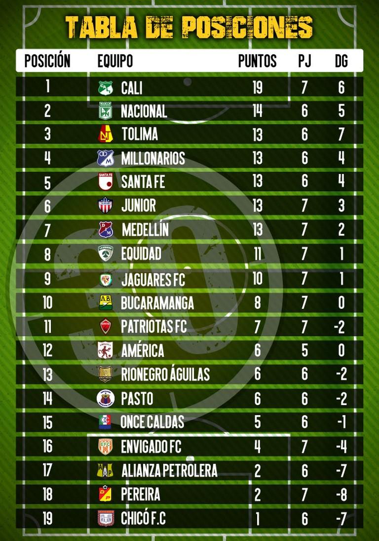 tabla de posiciones 7