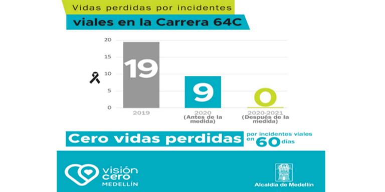 ¡Qué nota! Sin muertes por accidentes de tránsito durante 60 días en la Autopista Norte de Medellín