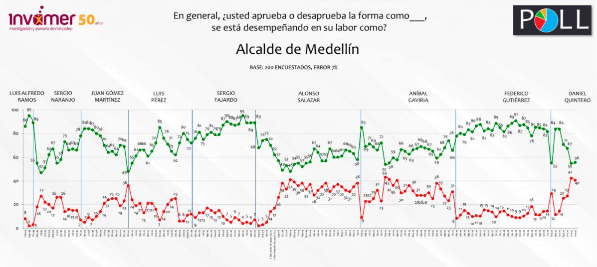 Aprobación de Daniel Quintero en Medellín lo ubica como el segundo mejor alcalde del país
