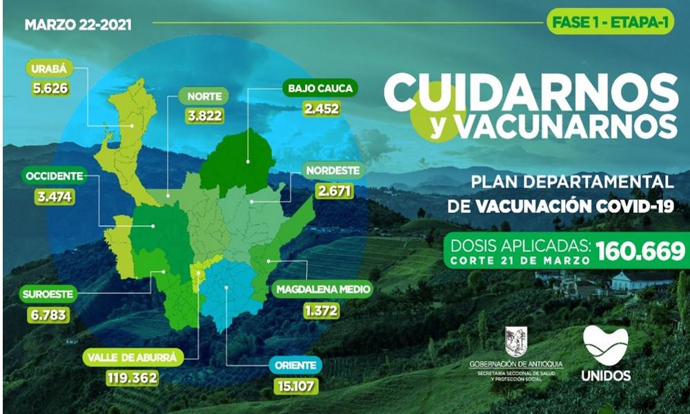 Antioquia llegó este lunes a los 160.669 vacunados contra el Covid