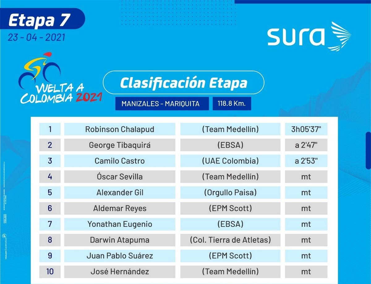 Clasificaciones etapa 7 vuelta a Colombia 1 1