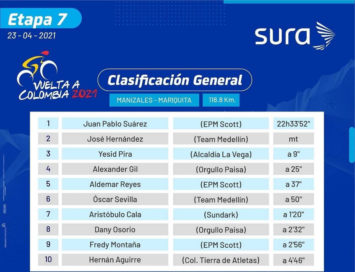 Clasificaciones etapa 7 vuelta a Colombia 2 1