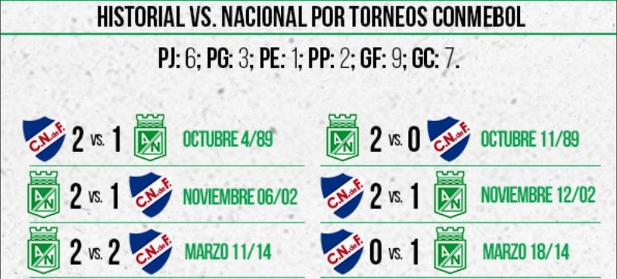 Estadisticas de Atletico Nacional ante los equipos uruguayos 1 Copiar