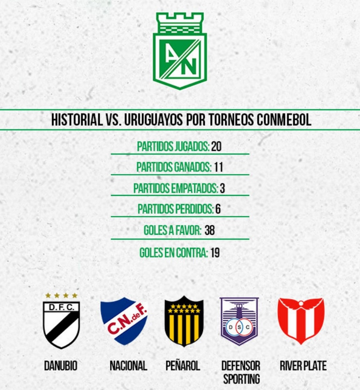Estadisticas de Atletico Nacional ante los equipos uruguayos 2 Copiar