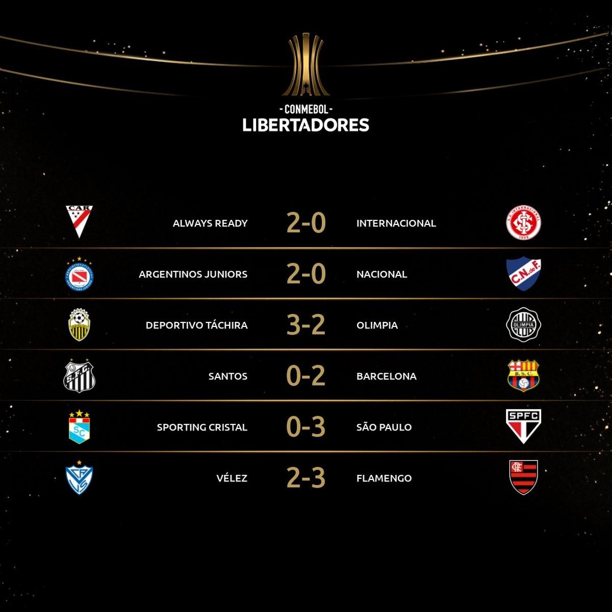 Fase de grupos de la Copa Libertadores se abrio con seis partidos 1