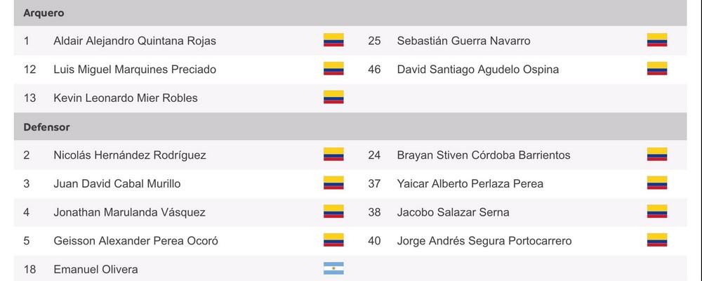 Jugadores incritos de Nacional para Copa Libertadores 2
