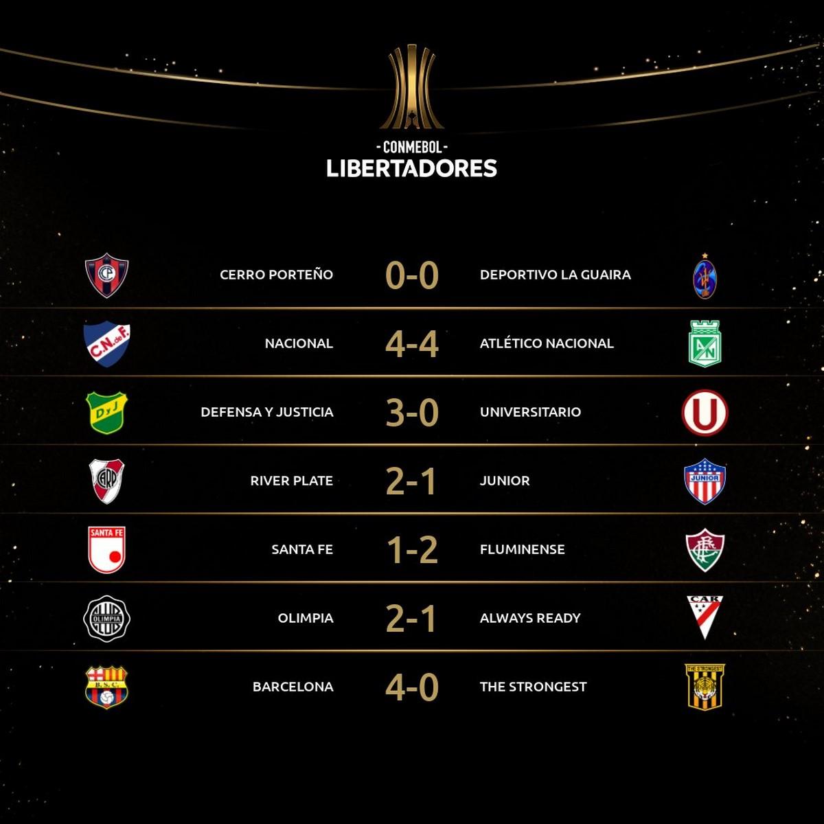 Resultados fecha 2 de Copa Libertadores
