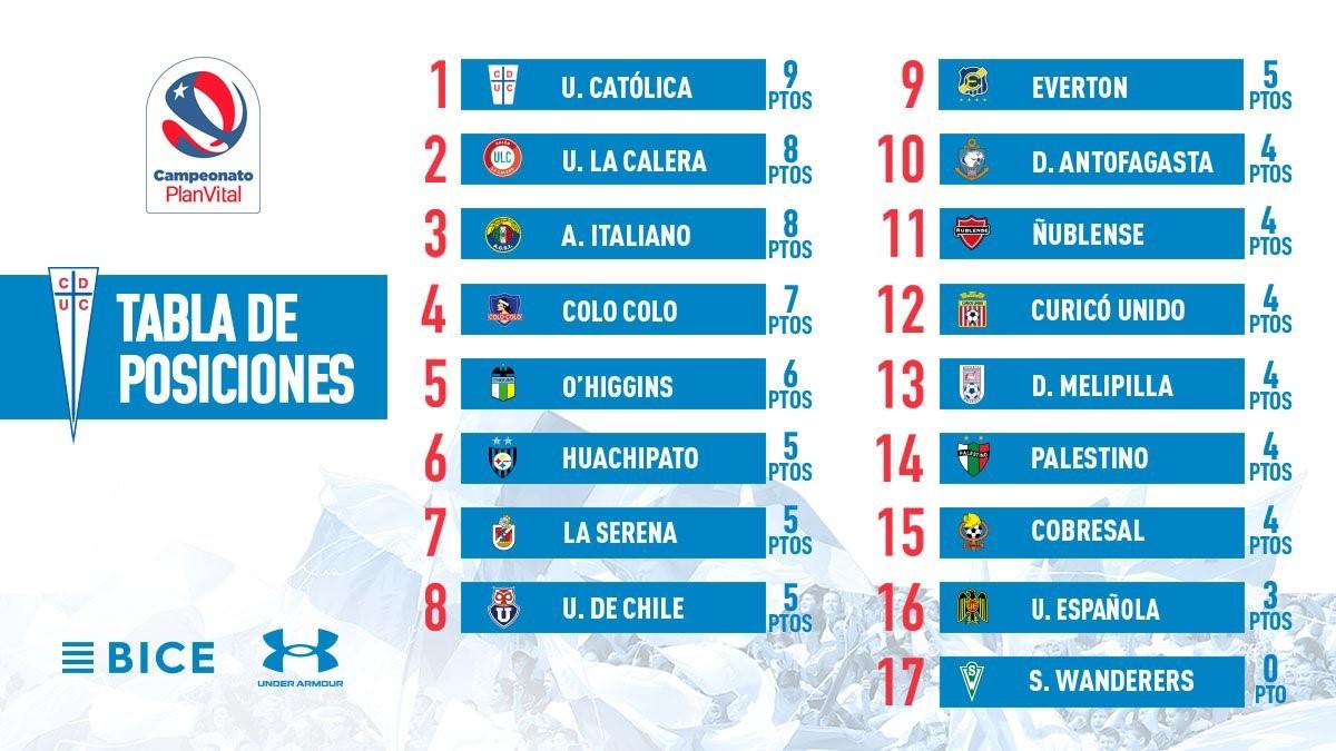 Tabla de posiciones Liga chilena