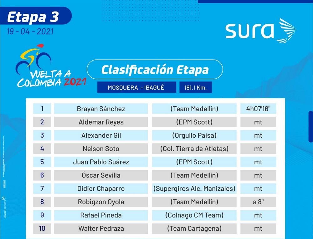 Tercera etapa vuelta a Colombia 1
