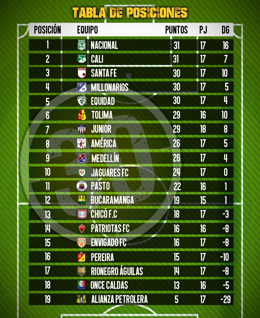tabla de posiciones 4
