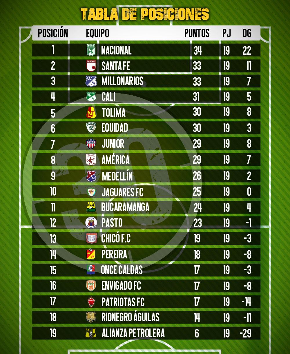 tabla de posiciones 5