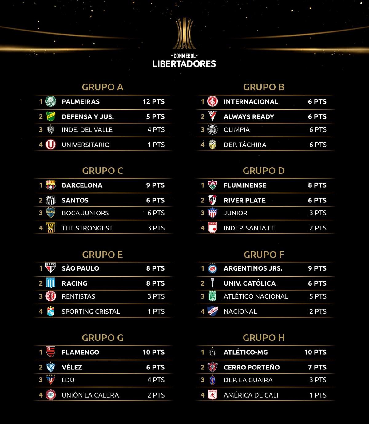 Asi va la Copa Libertadores tras el cierre de la fecha 4