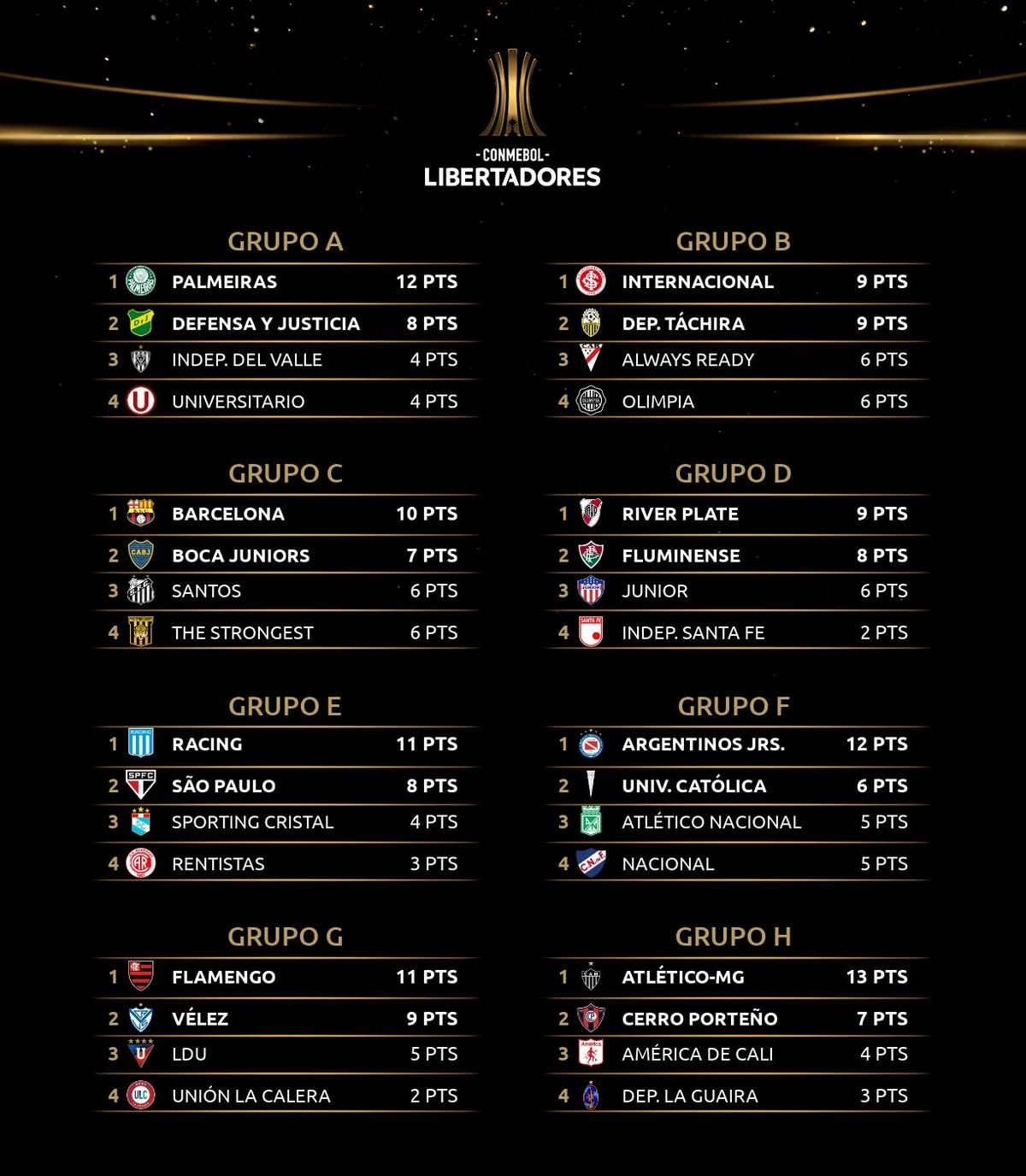 Copa Libertadores 2 1