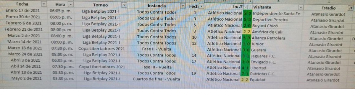 Datos partidos de Atletico Nacional en el Estadio Atanasio Girardot en primer semestre 2021