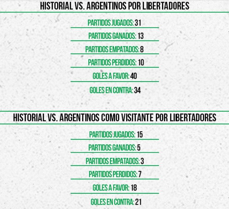 Estadisticas Atletico Nacional vs equipos de Argentina 1