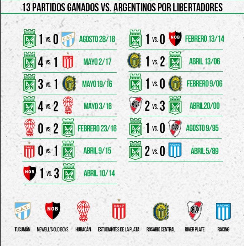 Estadisticas Atletico Nacional vs equipos de Argentina 2