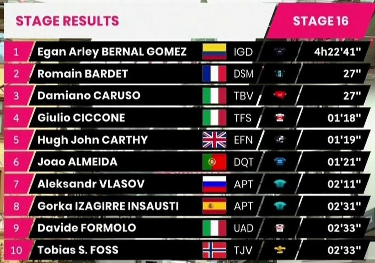 Etapa 16 del Giro Copiar