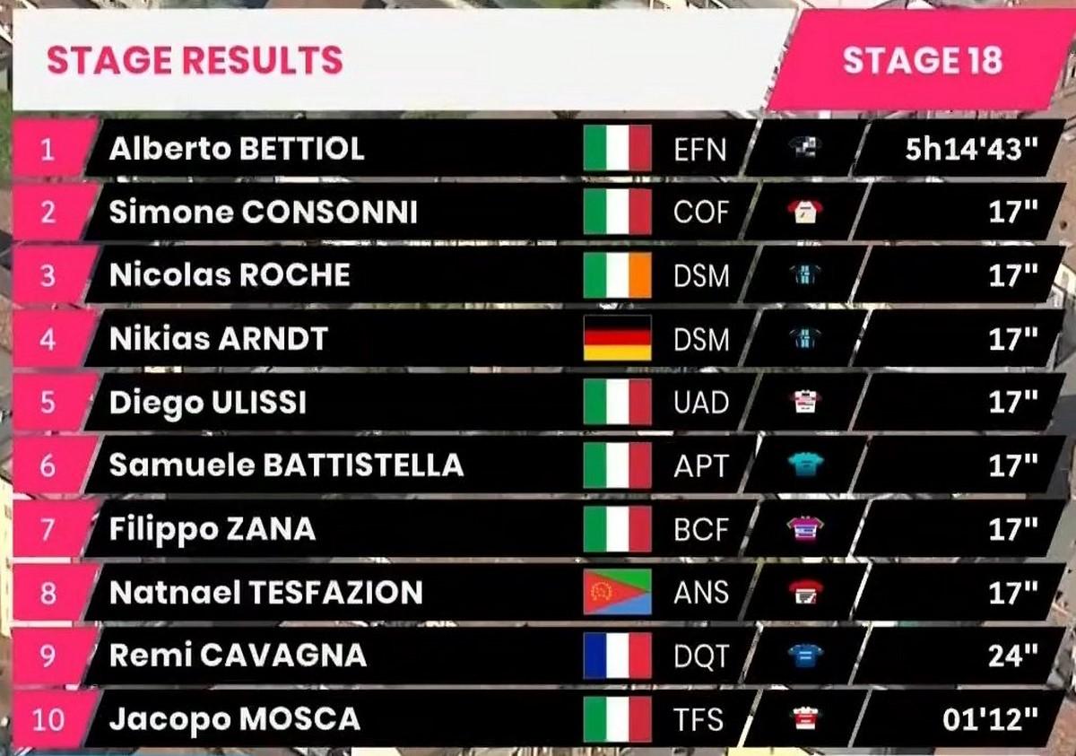 Etapa 18 del Giro de Italia Copiar