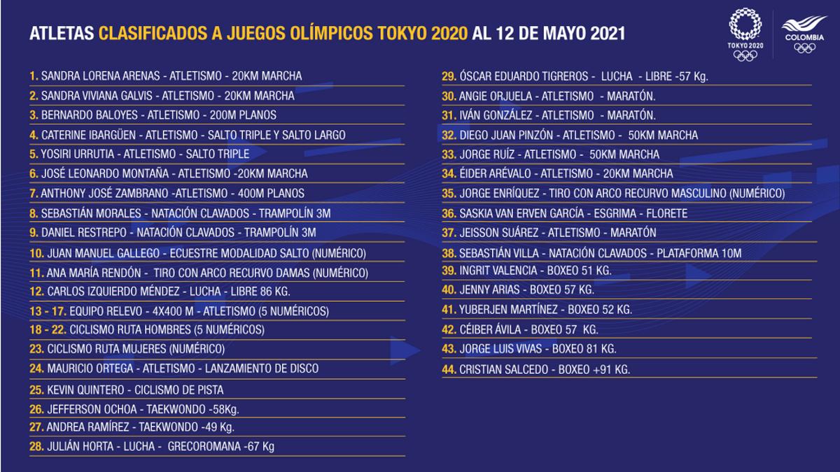 Los clasificados por Colombia a los Juegos Olimpicos