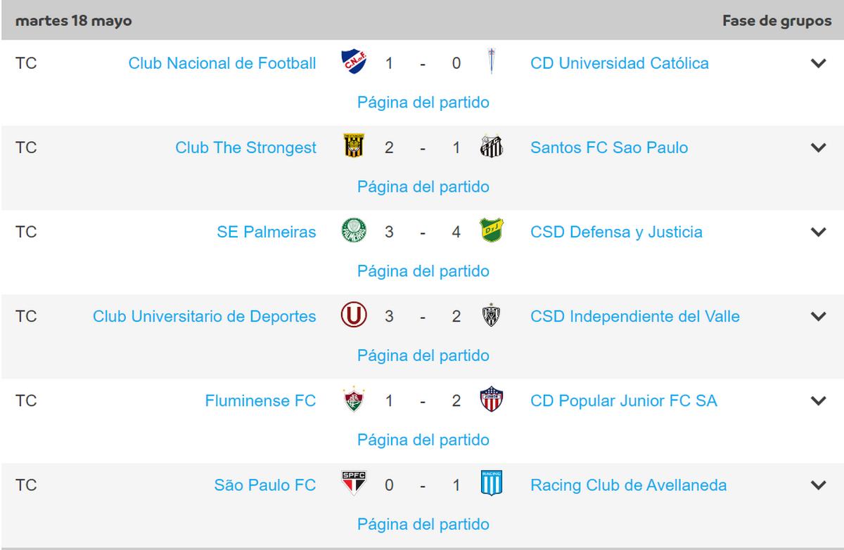 Resultados del martes en la Copa Libertadores Copiar