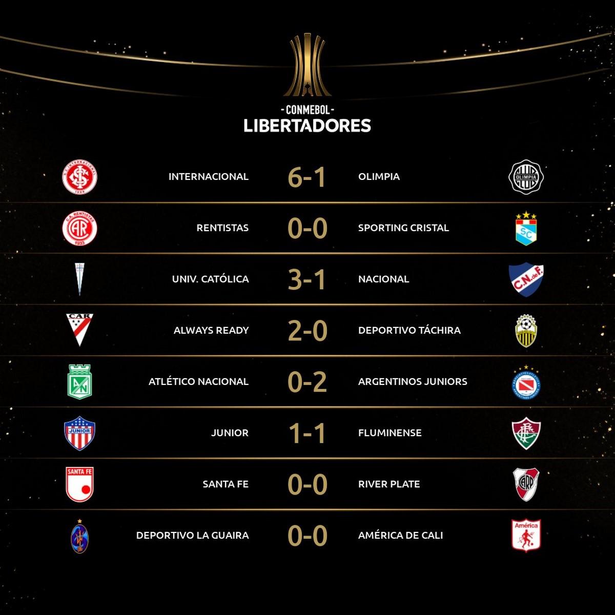 Resultados fecha 3 de la Copa Libertadores 1
