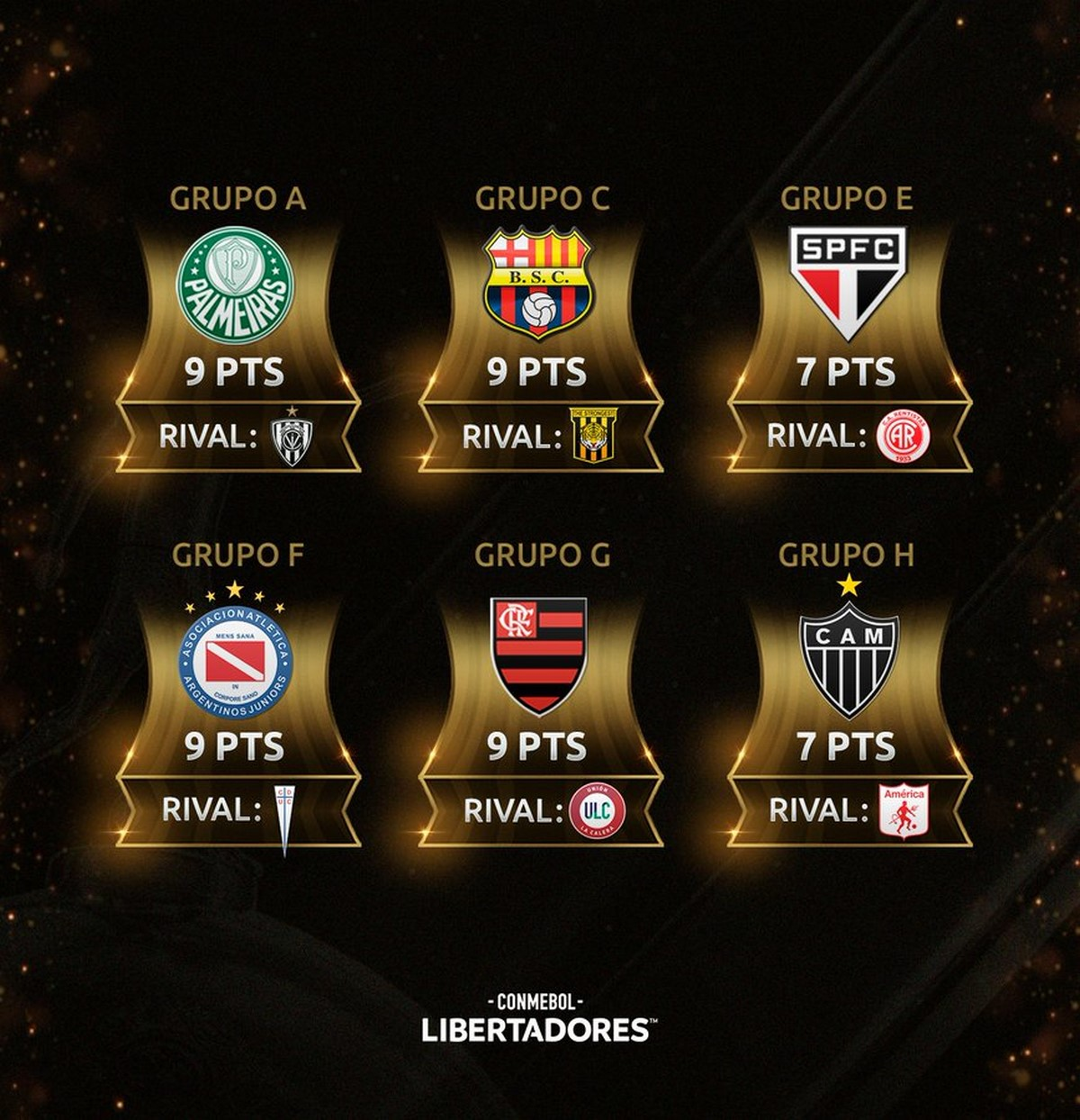 Seis equipos podrian asegurar esta semana su clasificacion a octavos en Copa Libertadores 1