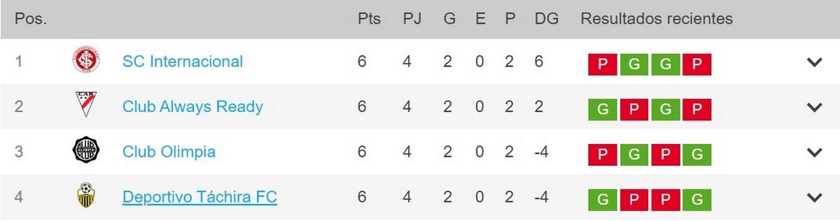 Tabla Grupo B Copa Libertadores Copiar