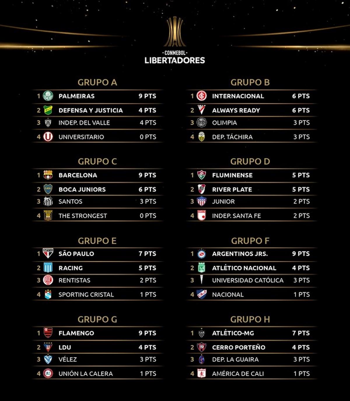 Tabla posiciones Copa Libertadores Copiar