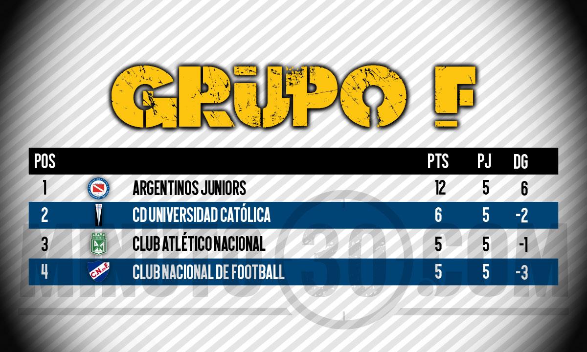 tabla libertadores nacional grupo f 1 2021 4