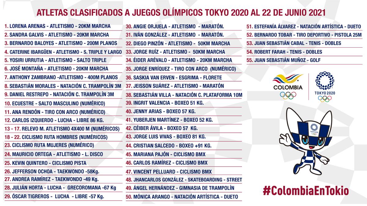 Colombia tiene 55 deportistas clasificados para los Juegos Olimpicos Tokio 2020